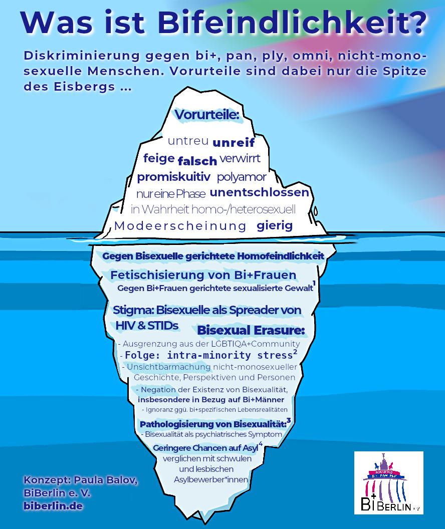 Infografik: Was ist Bifeindlichkeit? (hochkant)