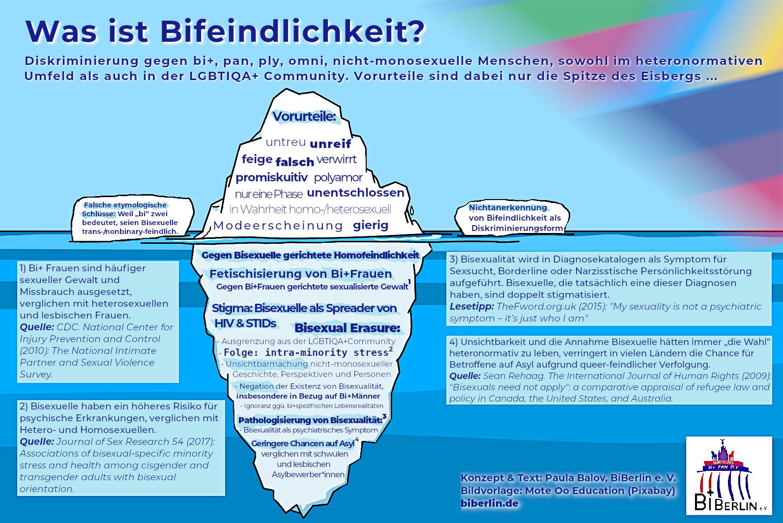 Infografik: Was ist Bifeindlichkeit?